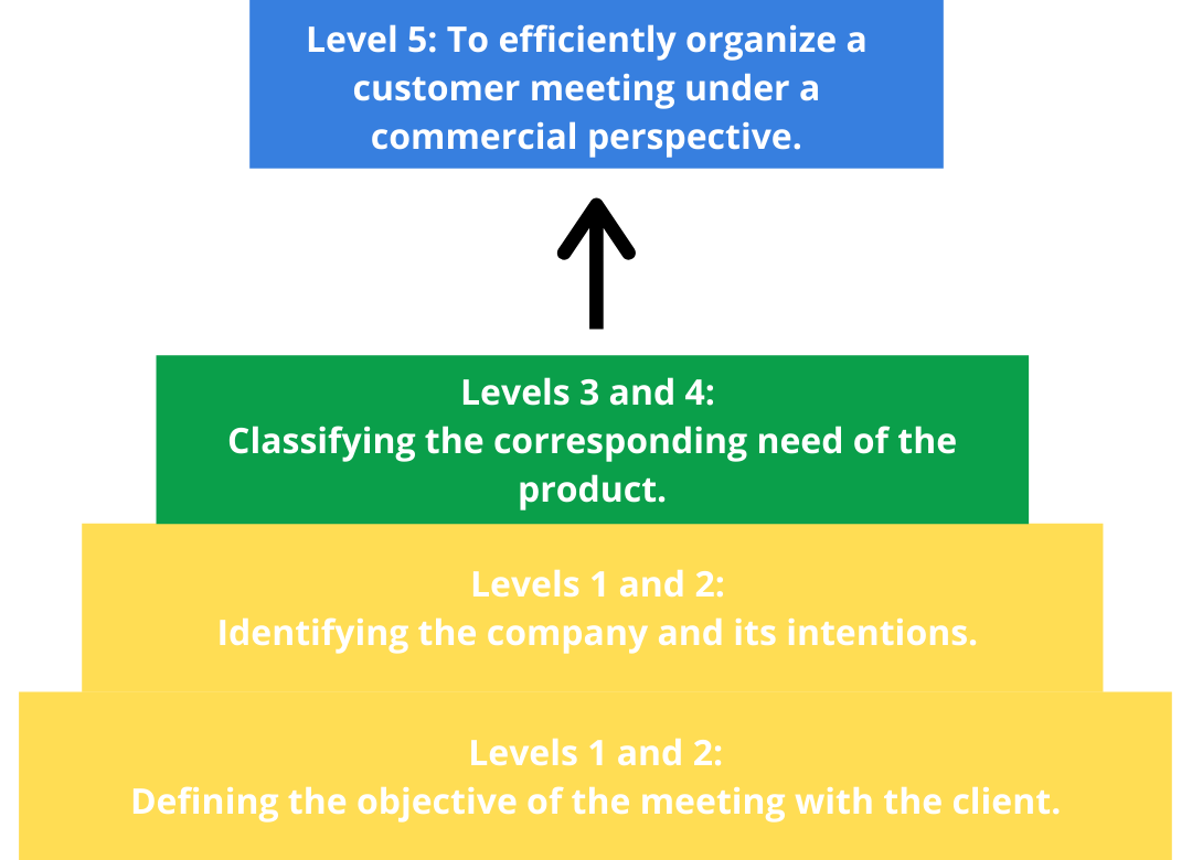 Levels Objectives