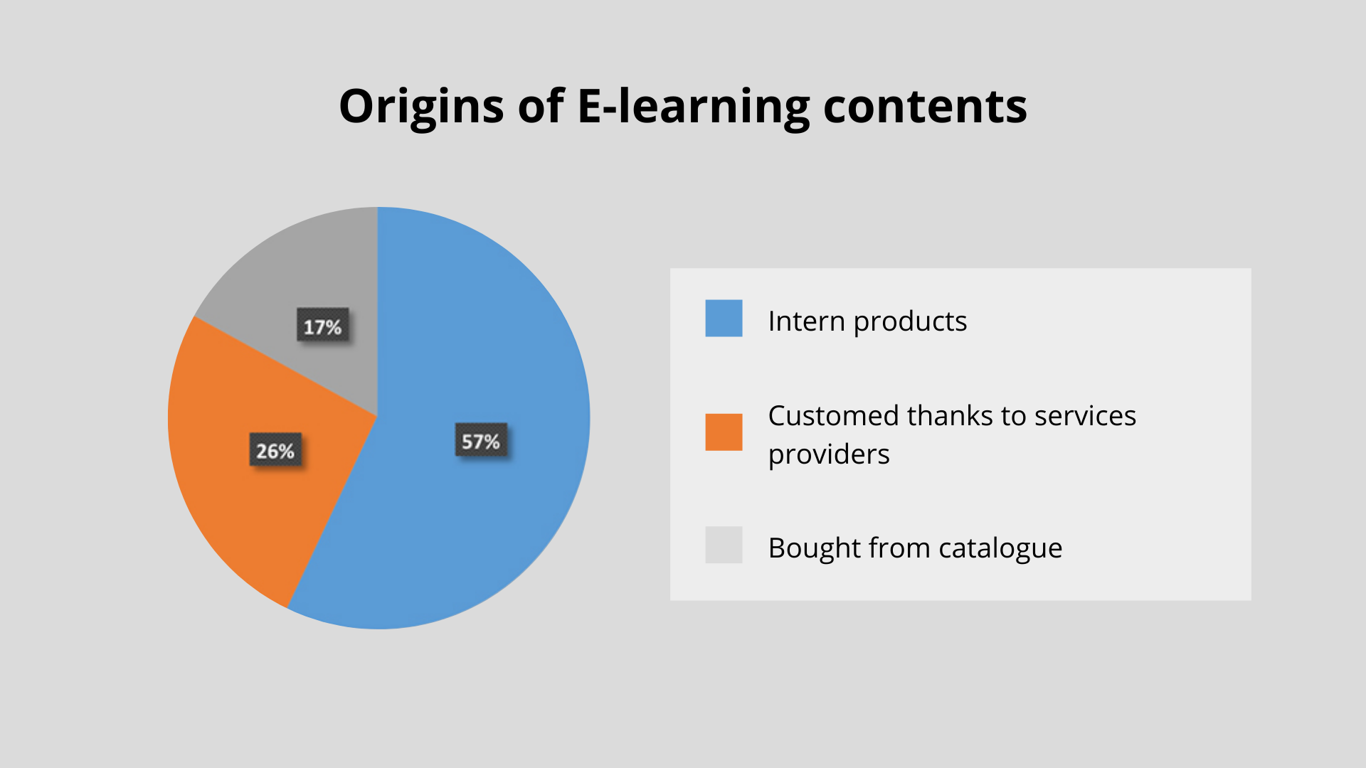 Origins e-learning contents